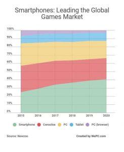 Giochi Smartphone