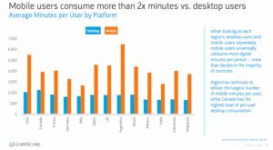Mobile vs. Desktop - usare il mobile marketing