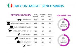 Italia desktop vs. mobile