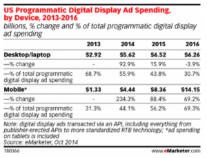 Programmatic Advertising Sul Mobile