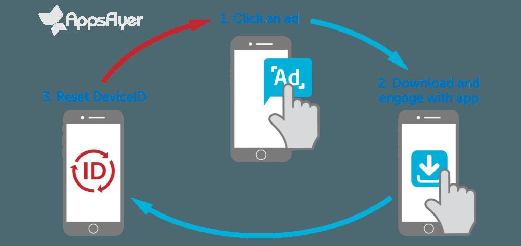 Cosa Sono I Nuovi Dispositivi Nella Frode Sul Mobile