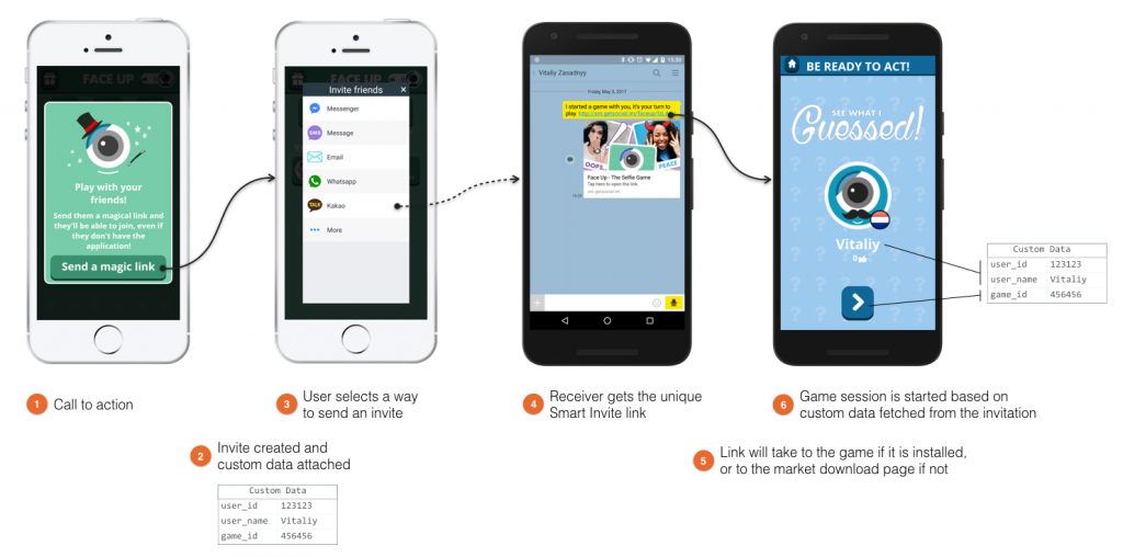 Contextual Deep Linking - Mobile Marketing Italia
