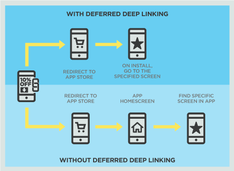 Deferred Deep Linking - Mobile Marketing Italia