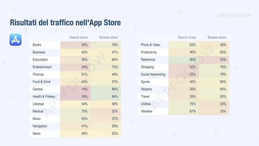 Risultati traffico App Store