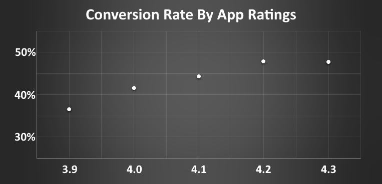 recensioni e conversio rate