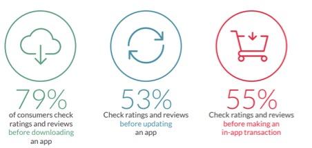 Recensioni valutazioni app