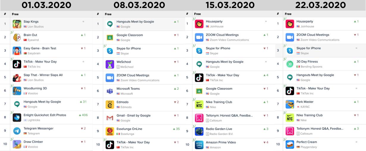 Top 10 iOS Marzo Coronavirus