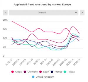 Percentuale di frode sugli App Install - Appsflyer