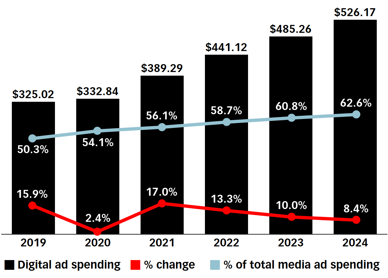 Spesa pubblicitaria digitale